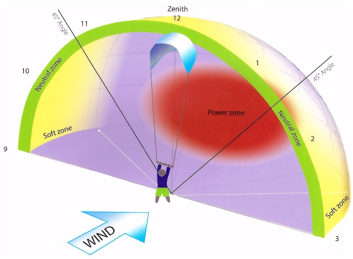 [ img - Kite-WindWindow.jpg ]